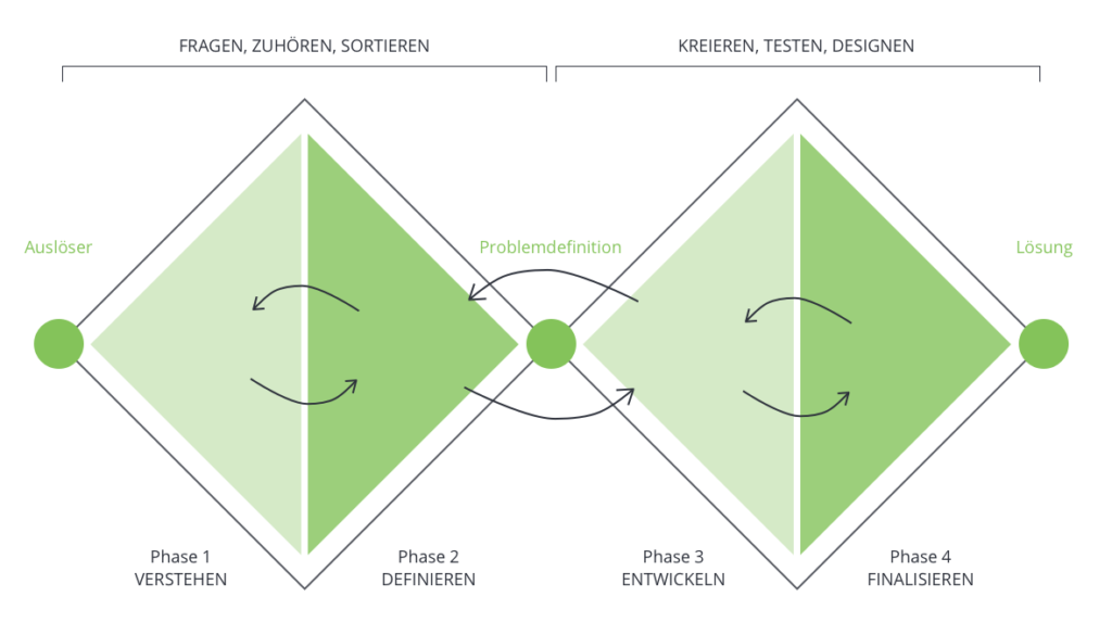 Der Double Diamond Prozess für User-centered Design.