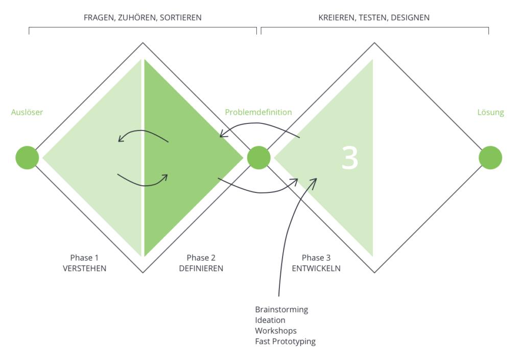 Phase Drei des Double Diamond Prozesses: Lösungsansätze erarbeiten.