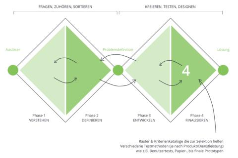 Phase 4 des Double Diamond Prozesses: Entscheidung und Entwicklung der Lösung.