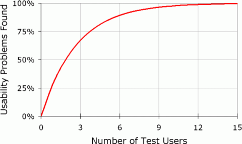 Usability problems compared to number of test users