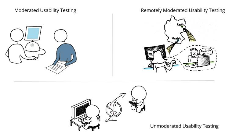 moderiert-unmoderiert-testen