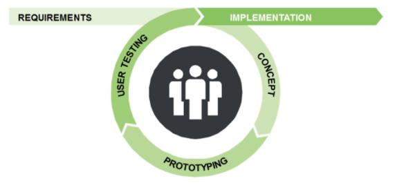 Human Centered Design Prozess