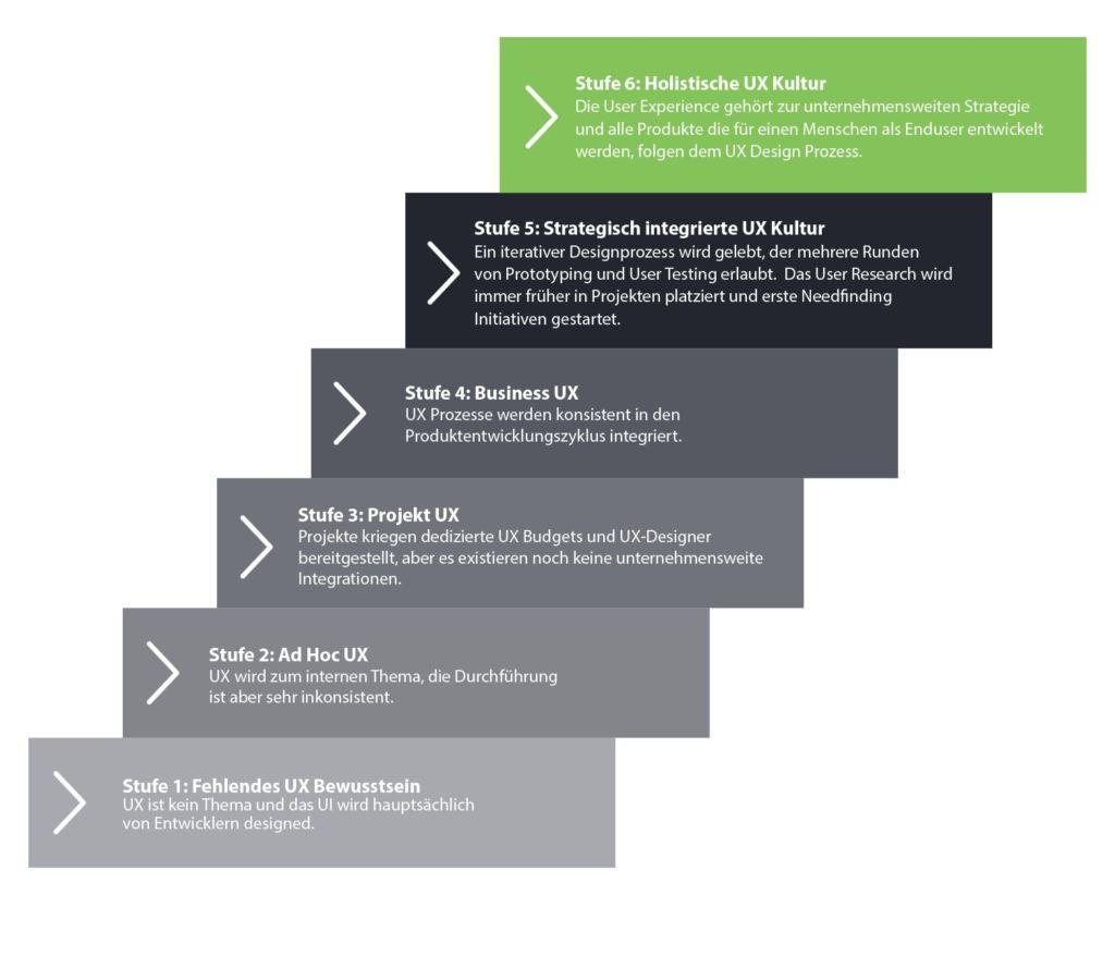 UX Maturity / UX-Reifegrad Modell Zusammenfassung