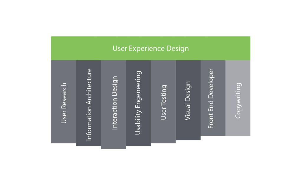 Design Generalist T-Shape