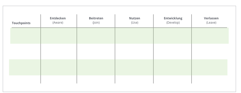 Der User Journey Grid Table