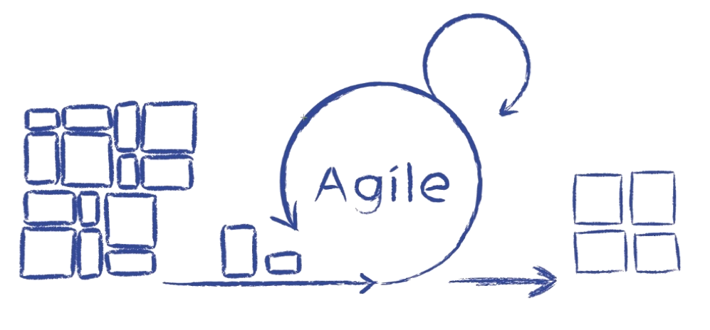 Agiler Marktforschungs Prozess