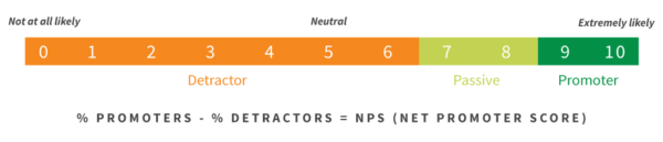 NPS survey scale important UX KPIs