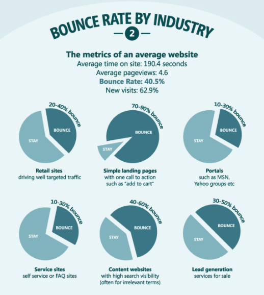 Bounce rate – UX measurement