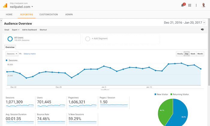 Google Analytics: The best-known and cheapest UX tool