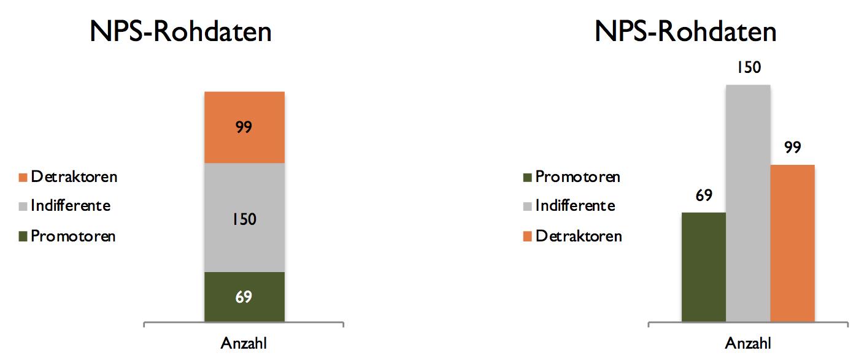 Darstellungsformen von Werten aus einer NPS-Befragung