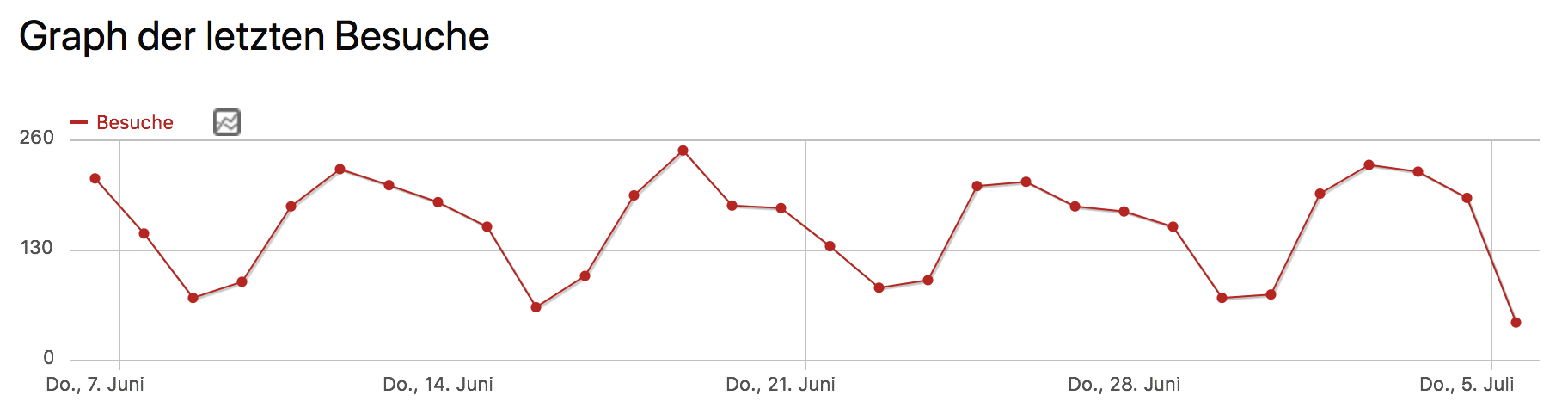 Anzahl der Website-Besucher