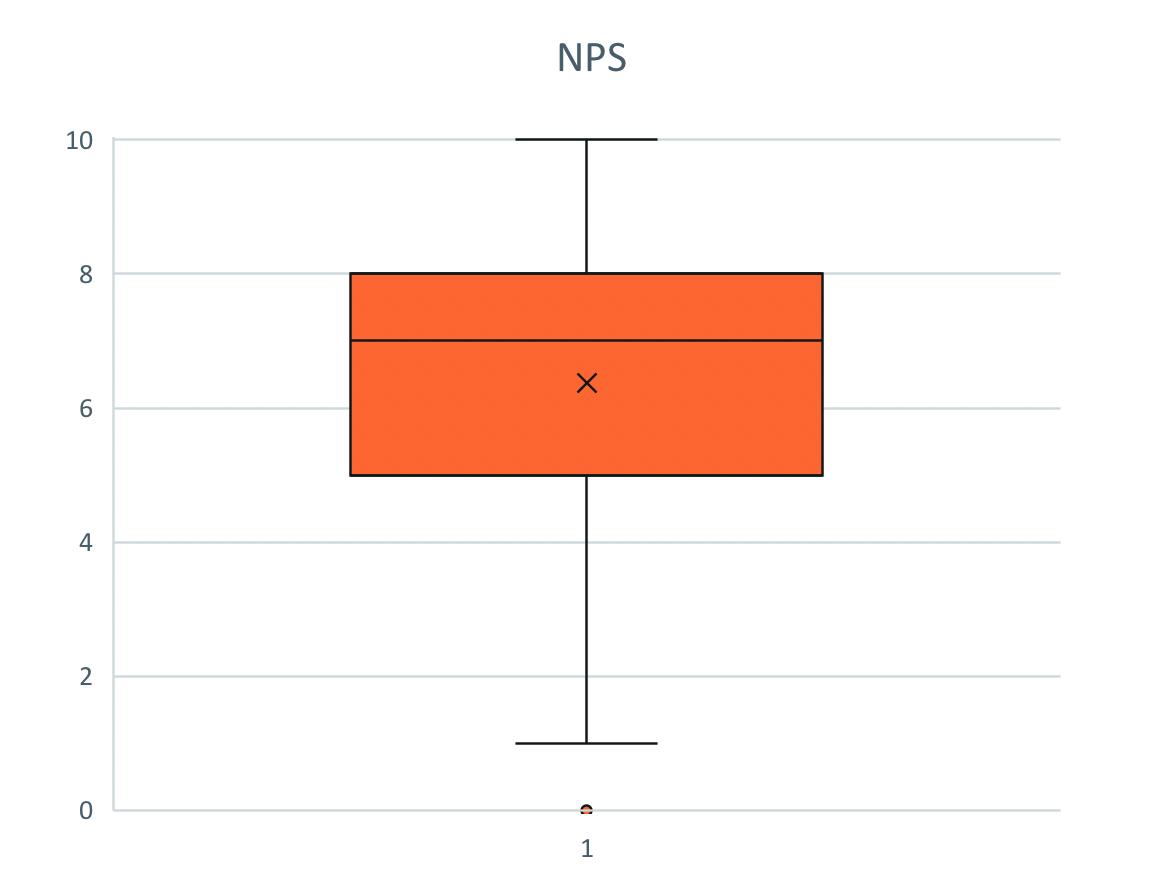 Boxplot- bzw. Kastendiagramm
