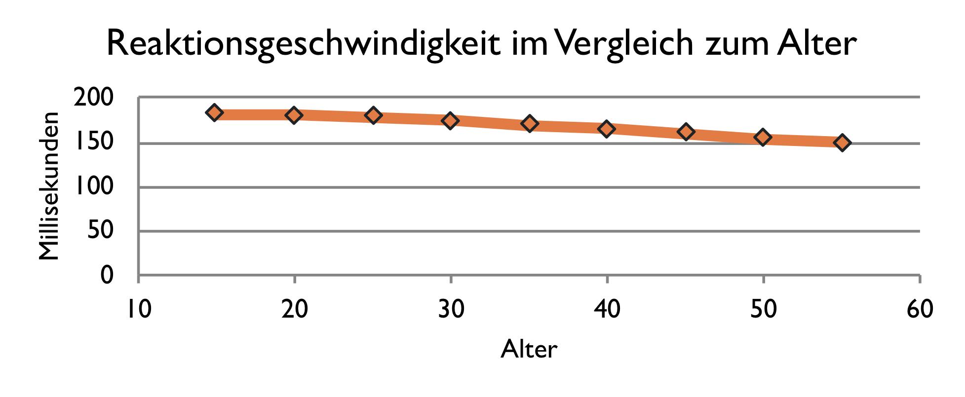 Liniendiagramm mit zwei Werten die rational skaliert sind