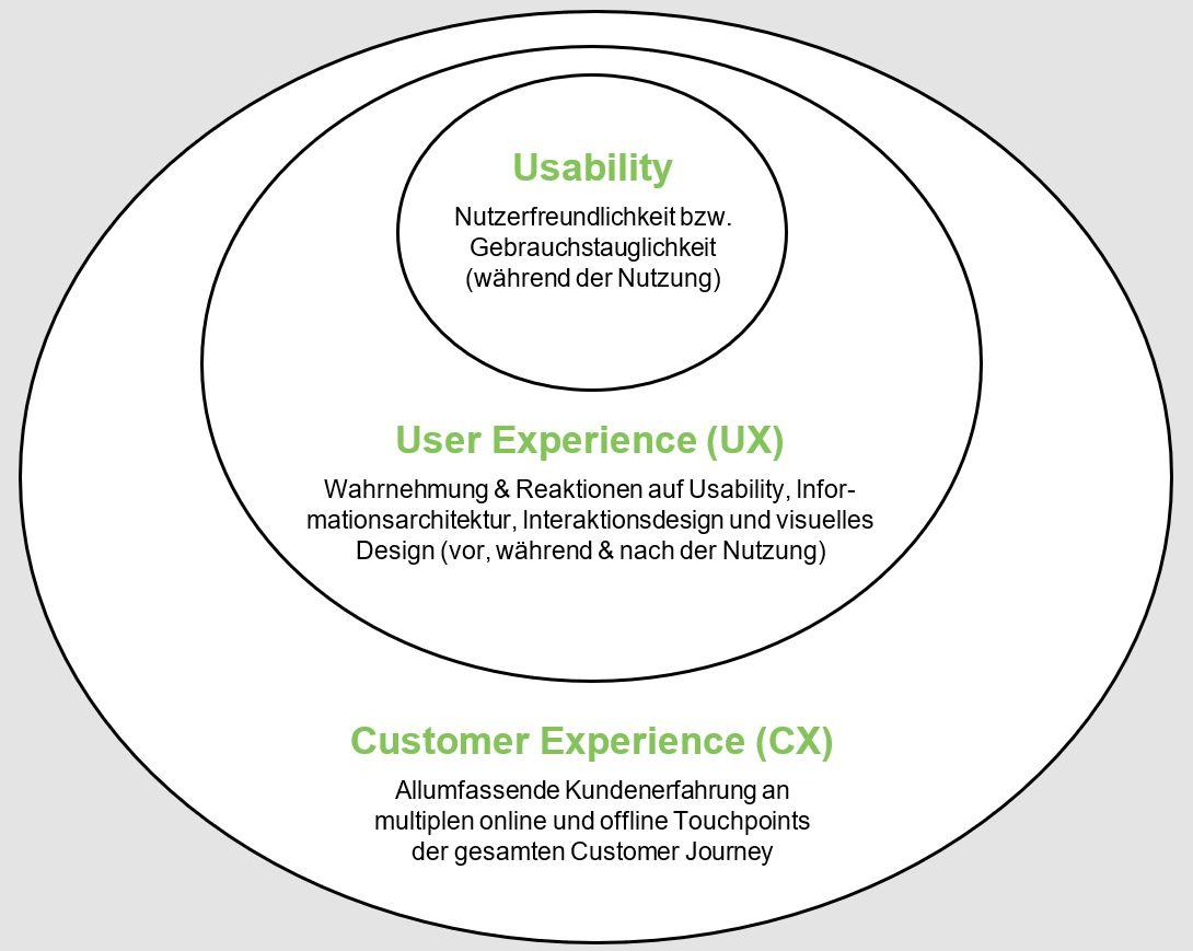 Beziehung zwischen Usability, UX und CX