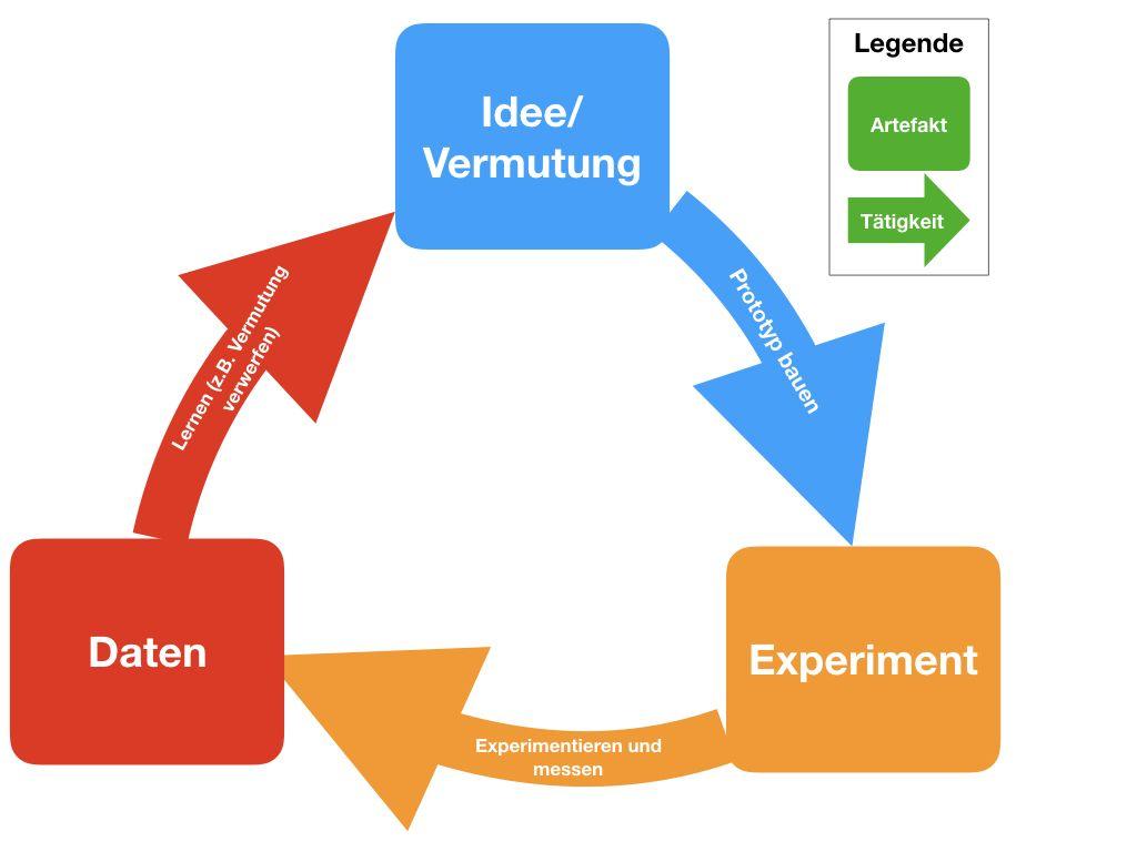 Bauen-Messen-Lernen-Zyklus Lean Start-up lean & agile