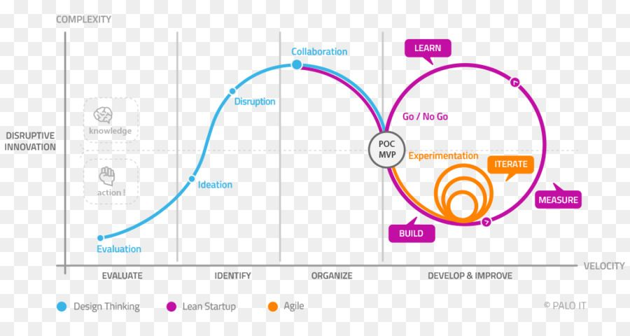 Design Thinking Lean Start-up Agile Lean & Agile