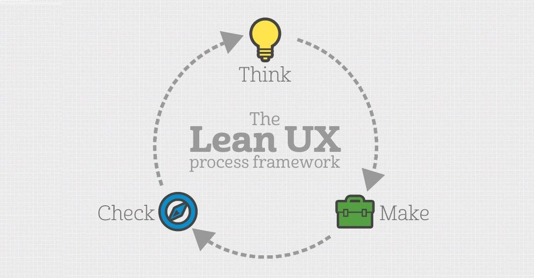 Lean UX Think Make Check lean & agile
