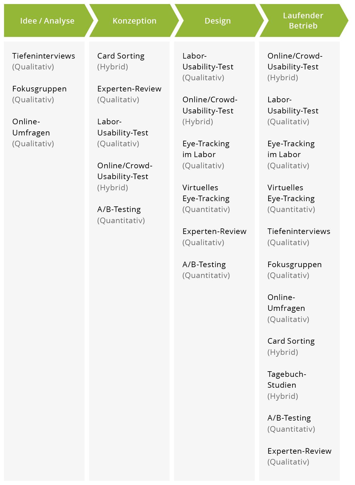 Schaubild UX Produktentwicklungsprozess