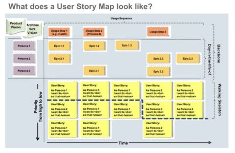 Stuktur einer User Story Map