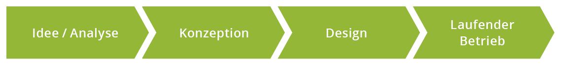 UX Produktentwicklungsprozess Idee Analyse Konzeption Design Laufender Betrieb