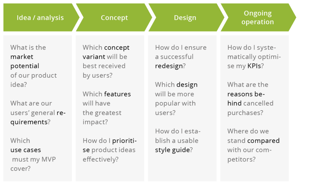 Exampe Questions identifying appropriate UX methods