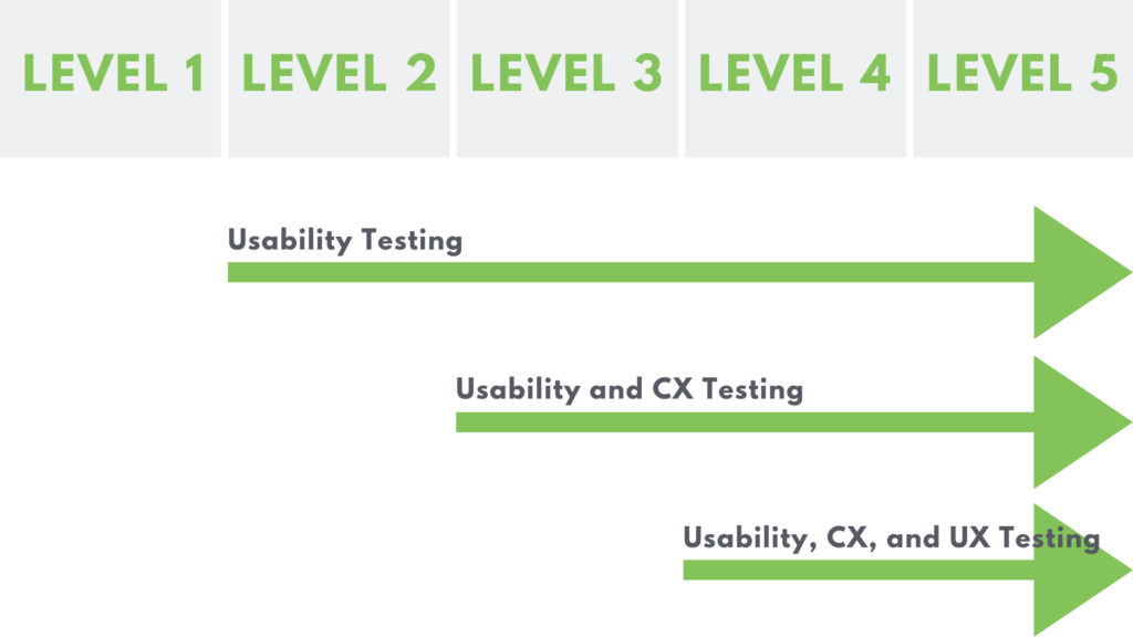Usability, UX and CX compared arrow