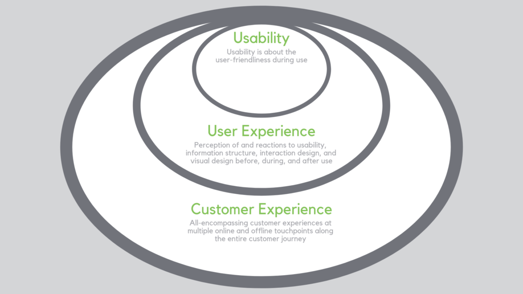 Usability, UX and CX compared ovals graph