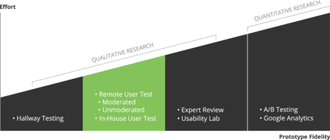 moderated user tests Graphic_Preparing-a-user-test_select-methode