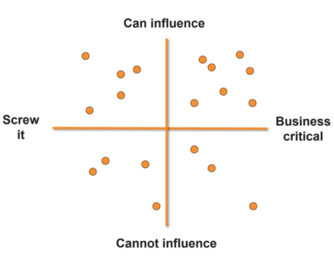 user experience simple chart