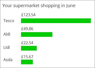Illustration SEQ Illustration \* ARABIC 7: A bank customer's supermarket spending, showing Tesco, Aldi, Lidl and Asda