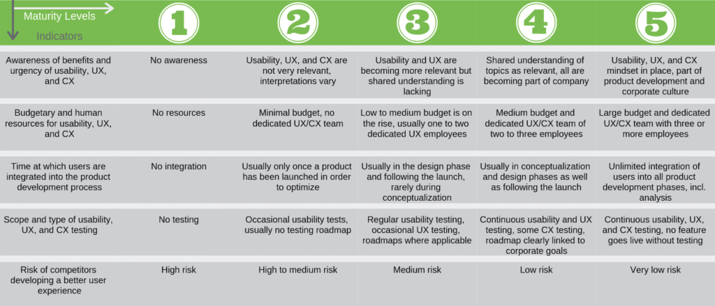 Usability-UX-and-CX-compared-table