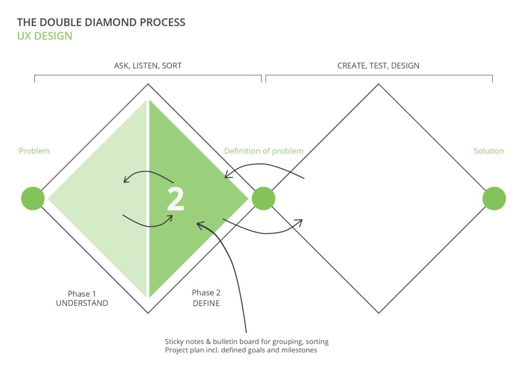How The Double Diamond Process Can Help You Work In A More User Centred Way Testingtime