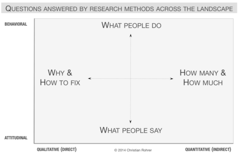 questions answered by research methods across the landscape die richtige UX-Methode