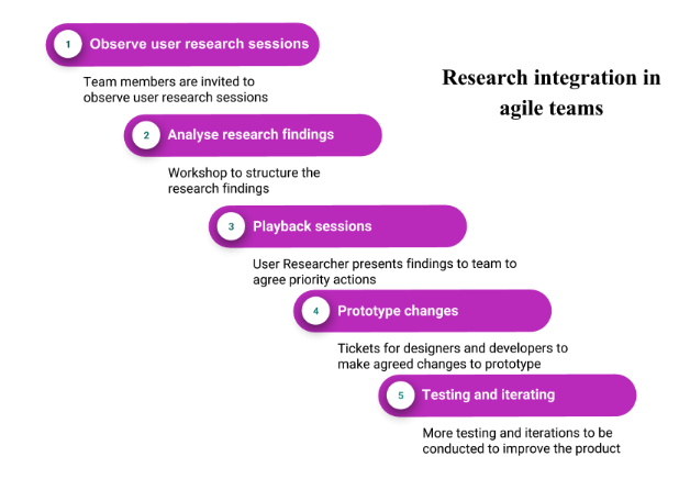 research integration working as a ux researcher