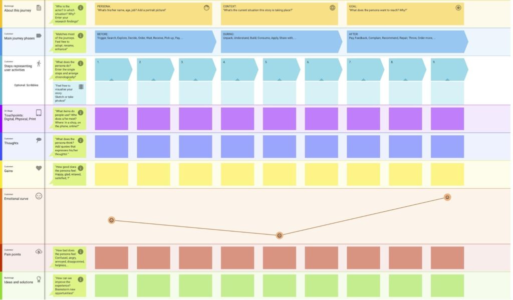 SINGApreneurs customer journey map custellence