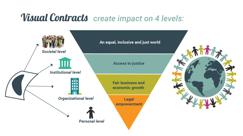 impact visual contracts legal design thinking