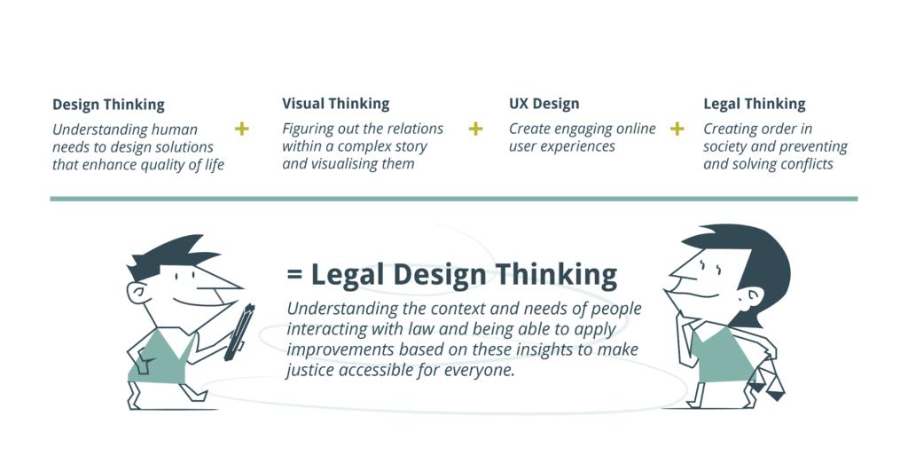 legal design thinking design thinking visual thinking ux design legal thinking