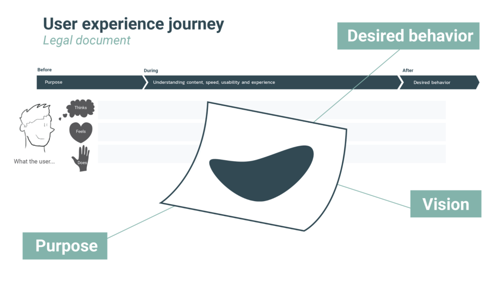 legal design thinking user experience journey