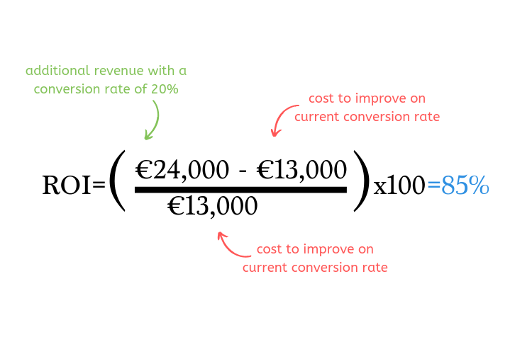 ROI of user testing example calculation