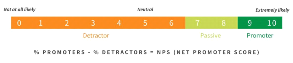 Visualization of the NPS