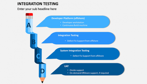 Integration-Testing