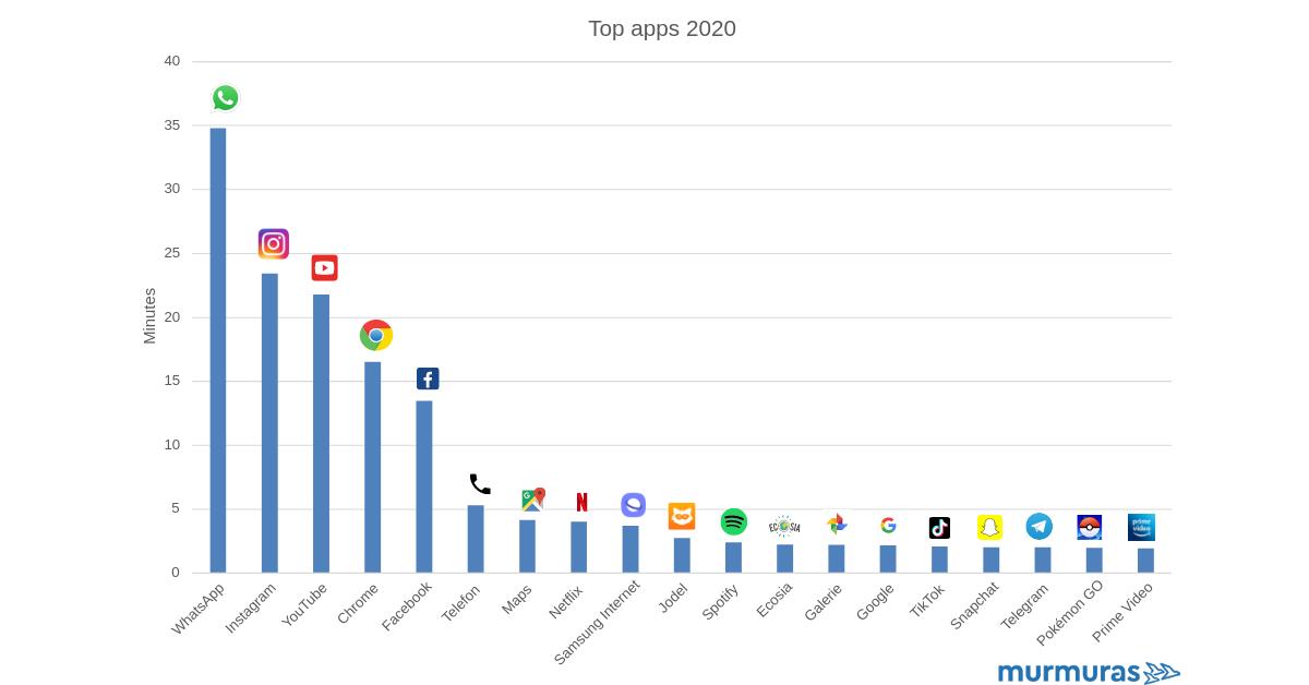 Meistgenutzten Apps in Deutschland