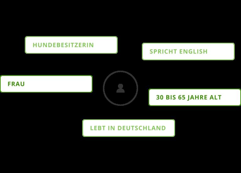 Testpersonen-Rekrutierung Deutschland