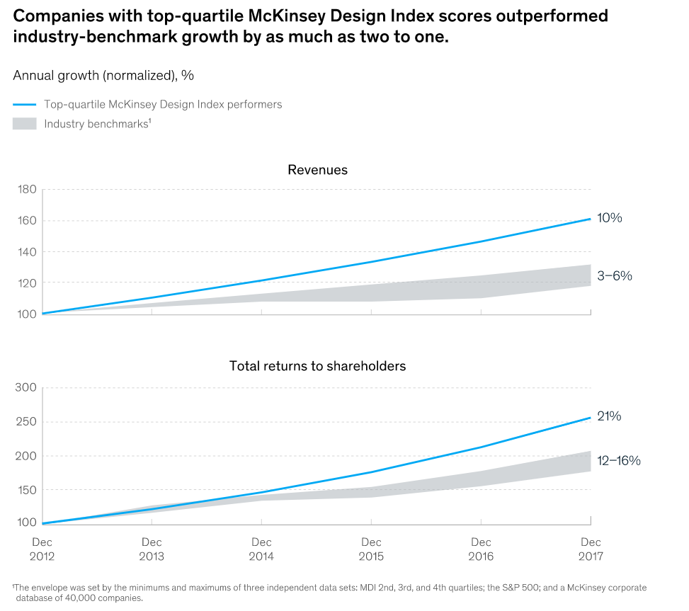 A Comprehensive Guide to the ROI of User Experience (UX)