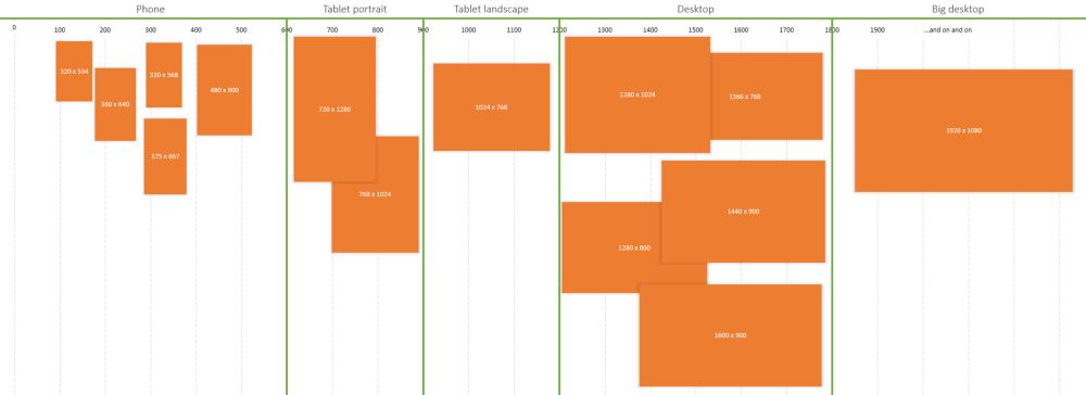 Design System Grid