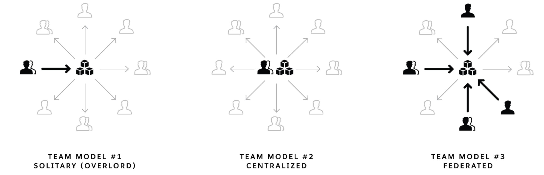 Design System Organisation