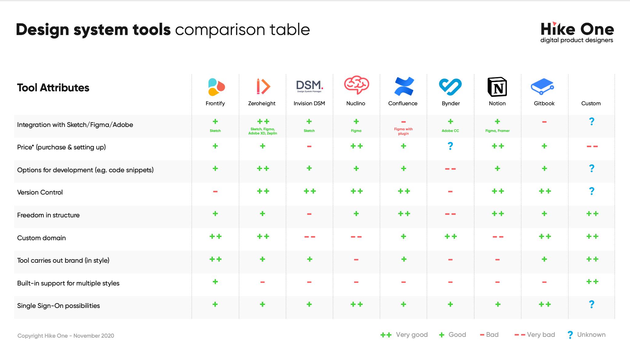 Design system tools